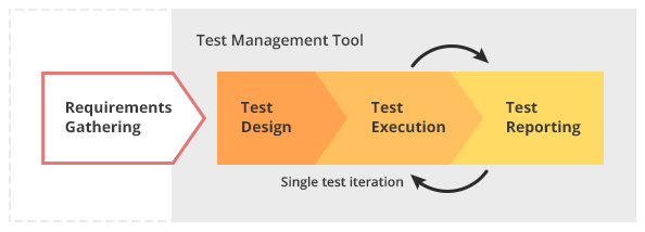 Iterative Testing Process at QBurst